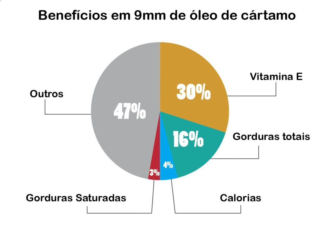 Benefícios do óleo de cártamo